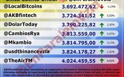 Paralelo se cotiza por encima de los 3,8 millones de bolívares