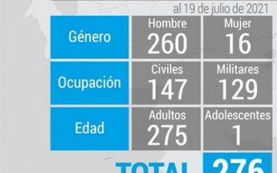 Cifra de presos políticos en Venezuela se ubica en 276