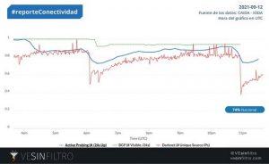 Conectividad en Venezuela cayó a 74% por fallas de luz